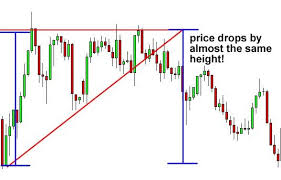 How To Trade Triangle Chart Patterns How To Trade Triangle Chart Patterns Forex Trading