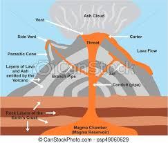 Volcano Cross Section Diagram