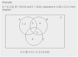 A Ub Venn Diagram A Union B Union C Venn Diagram Fabulous Venn Diagram A U B N C Free