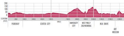 Philadelphia Half Marathon 2014 Elevation Profile Run
