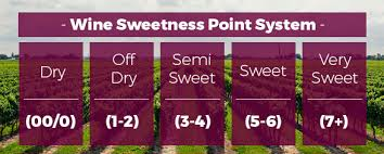 Red Wine Sweetness Chart Guide To Sweet Wine Types Marketview Liquor Blog