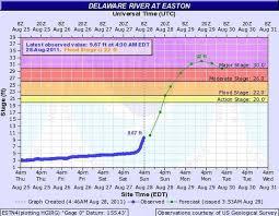 Hurricane Irene Flood Projection Of Delaware River In Easton