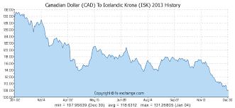 Canadian Dollar Cad To Icelandic Krona Isk History