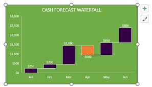 Waterfalls And Other New Charts In Excel 2016 Plum Solutions