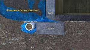 why do footing drains clog