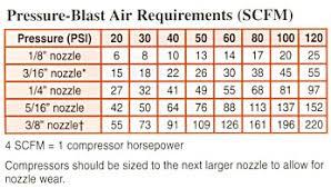 Blast Cabinet Media Chart Empire Blast Cabinets Norton Sandblasting Equipment