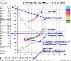 Frequency Propagation Chart Idaho Ares Hf Nvis Frequency Selection