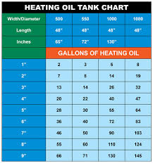 Fuel Oil Inches To Gallons Chart 66 Unusual Tank Chart For Oil
