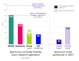 Fcc Frequency Allocation Chart 2017 Ofcom Rejects Threes Pleas For Spectrum Socialism
