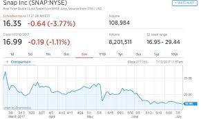 Snapchat Stock Quote Impressive Snap Underwriter Morgan Stanley Downgrades The Stock