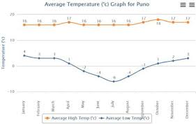 Lima Peru Climate Chart Climate Charts Of Peru By Climate Zones To Plan Your Tour
