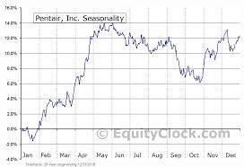 Pentair Inc Nyse Pnr Seasonal Chart Equity Clock