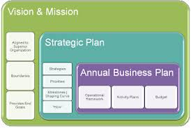 Strategic Planning Framework Business Planning Tools Employee Resource Group Toolkit