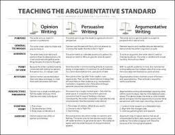 argumentative v persuasive writing a chart that defines  argumentative v persuasive writing a chart that defines the differences between opinion persuasive and argumentative writing along