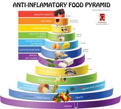 Anti Inflammatory Foods Chart Anti Inflammatory Food Pyramid Visual Ly