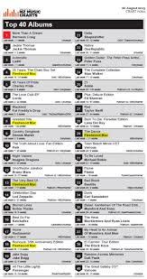 Fleetwood Mac News Album Charts Update Fleetwood Mac Usa