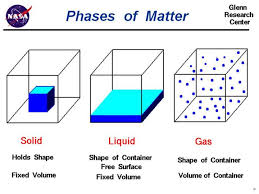 Gas Liquid Solids Copy Of Liquid Solid Gas Lessons Tes Teach