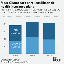 Obamacare Chart 15 Charts That Show How Obamacare Works Now And How