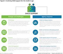 Va Child Support Chart Modernizing The Federal Child Support Program Deloitte