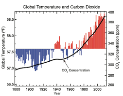 5 Must See Charts From Major New U S Climate Report