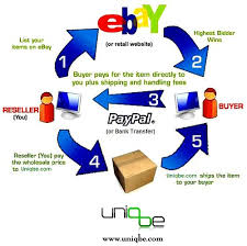 Paypal Flow Chart Drop Ship Flow Chart Drop Shipping Service From Uniqbe Com