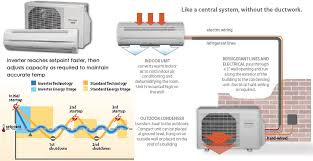 split air conditioning system. friedrich mini split air conditioner conditioning system c