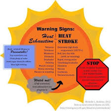 In The Extreme Heat Warning Chart Sl How To Stay