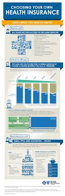 choosing your own health insurance infographic