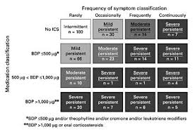 Composite Classification Of Asthma Severity Based On The