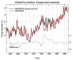 Ocean Temperature Charts Atlantic Revisiting Historical Ocean Surface Temperatures Realclimate