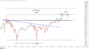 3 Monthly Charts Suggesting Further Upside For Stocks All