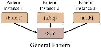 General Pattern