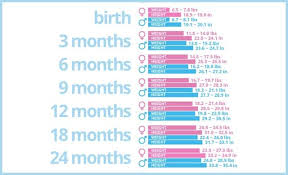 Baby Growth Chart Baby Growth Chart Medical Chart Help