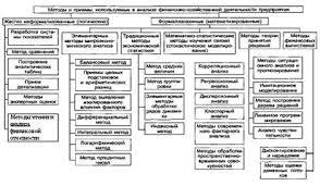 Дипломная работа Анализ финансово экономического состояния  Рис 2 Классификация методов и приемов анализа финансово хозяйственной деятельности предприятия