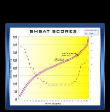Shsat Strategy Sat Shsat Tjhsst Test Prep