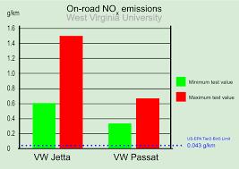 File Vw Nox Emissions Wvu Svg Wikipedia