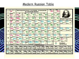 The Periodic Table. Mendeleev's Periodic Table Dmitri Mendeleev ...