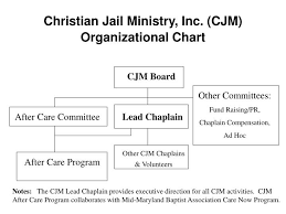 Ppt Christian Jail Ministry Inc Cjm Organizational