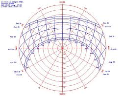 Sun Path Chart Design Tools Calculating The Suns Path Midwest Permaculture