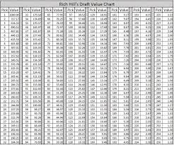 Nfl Trade Value Chart Who Made The Best And Worst Trades In The 2017 Nfl Draft