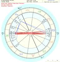 Taylor Swift Astrology Chart 1 I Did Something Bad Stan Taylor Swifts Capricorn Stellium