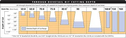 dovetail router bits. bit selection chart below) must be equal to or slightly greater than the thickness of pin board drawer front. always choose smallest dovetail router bits