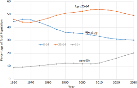 Derived Citizenship Chart 2 Immigration To The United States Current Trends In