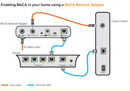 please provide complete, concise, accurate descrip xfinity wireless home network at Home Wired Network Diagram Comcast Router