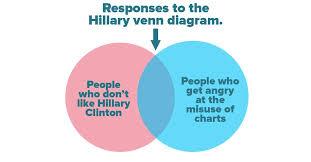 Vietnam And Iraq War Venn Diagram Gaffe Track Hillary Clintons Vennghazi The Atlantic