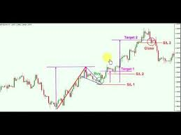 High Tight Bull Flag Chart Pattern Facts From