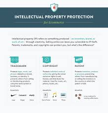Difference Between Trademark Copyright Patent And Design Protecting Your Intellectual Property Lessons From Tuesday