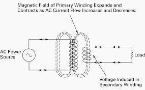 wiring of control power transformer for motor control circuits eep Electrical Transformer Wiring ac flow in windings electrical transformer wiring diagram