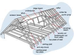 metal framing diagram.  Diagram To Metal Framing Diagram