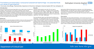 Fluid Balance Chart Audit Tool Fluid Balance And Electrolytes In Aneurysmal Subarachnoid